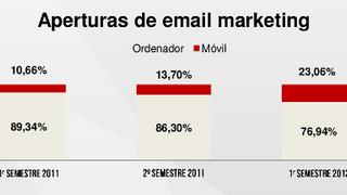 Se duplica la tasa de apertura de email marketing en móviles
