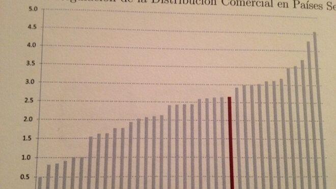 España, uno de los países de la OCDE que más regulan la distribución comercial