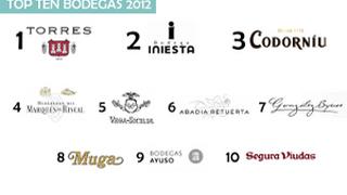 Torres, Iniesta y Codorniú, las bodegas con mejor prensa en 2012