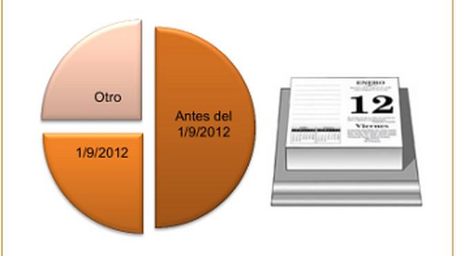 La mitad de la distribución subió el IVA antes de septiembre
