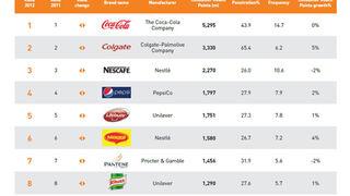 Las marcas más elegidas del mundo, Coca-Cola, Colgate y Nescafé