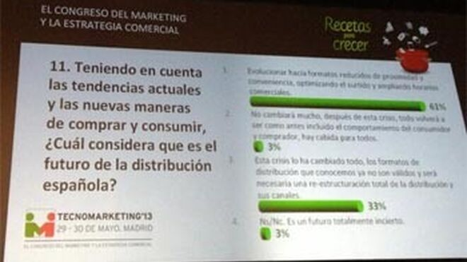 6 de cada 10 profesionales del marketing apuestan por formatos reducidos