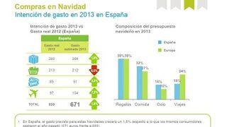 Los españoles prevén gastar el 1,8% más esta Navidad