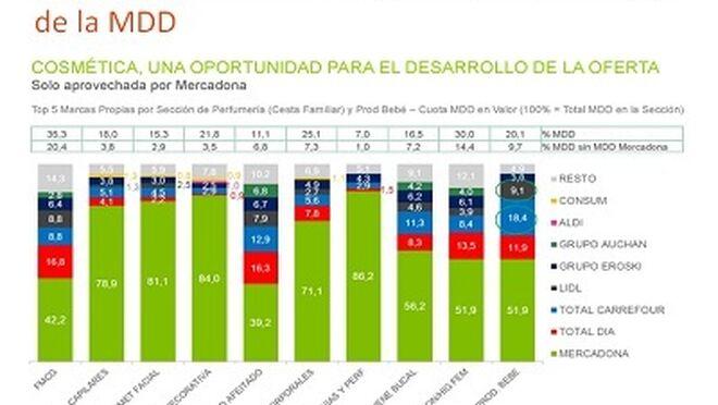 Mercadona copa dos tercios del mercado de MDD de cosmética