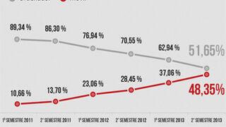 Máximo crecimiento de aperturas de e-mail marketing móvil en 2013