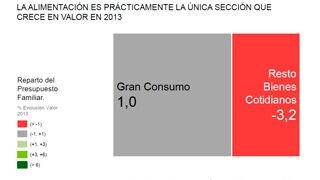 El sector del gran consumo creció el 1% en 2013