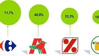 Hipermercados Carrefour referencia siete de cada diez innovaciones