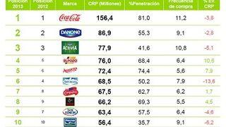Siete de las diez marcas más elegidas en España son patrias