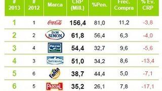 Coca-Cola, en ocho de cada diez hogares