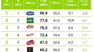 Danone, la marca alimentaria más comprada por los españoles