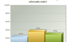 Dos tercios de encuestados consideran que Dia debería salir de algún país más