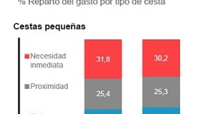 Los españoles llenan más la cesta de la compra