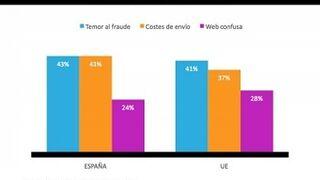 El fraude bancario frena a 4 de cada 10 españoles a comprar online