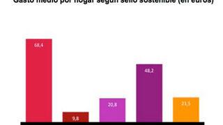 Los consumidores gastan 68 euros al año en productos sostenibles