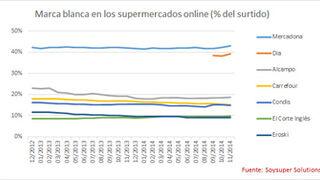 La MDD cae el 2% en el surtido de los supermercados