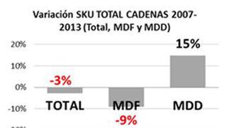 La MDD aumenta el 15% durante la crisis