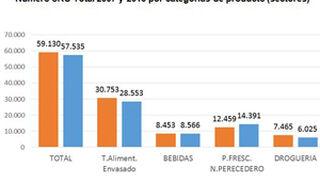 La oferta de la distribución baja el 3% hasta 2013