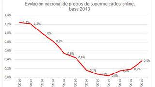 Los precios de los súper online subieron el 0,4% en 2014