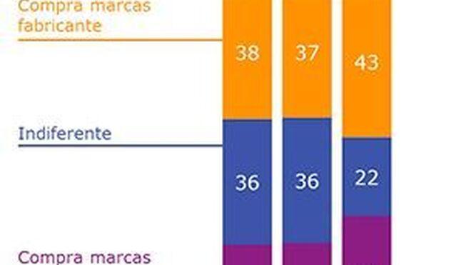 El 43% de los consumidores compra marcas de fabricante