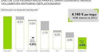 El sector del gran consumo cayó casi el 3% en 2014