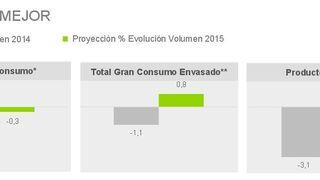 Las ventas en gran consumo caerán el 0,3% en 2015