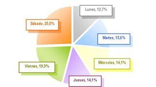 El 54% de los catalanes prefiere comprar de lunes a jueves