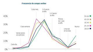 El 35% de los españoles compra online una vez al mes