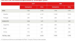 Las ventas mundiales de Grupo Dia crecieron el 1,1% en 2014