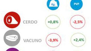 Los cárnicos representaron el 17,5% del gasto en alimentación en 2014