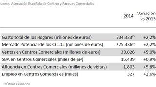 Las ventas de los centros comerciales crecieron el 5% en 2014