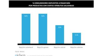 La mitad de los españoles pagaría más por productos saludables