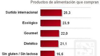 Sólo el 12% de los consumidores compra online en gran consumo