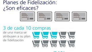 La fidelización genera 3 de cada 10 ventas
