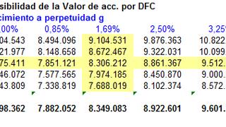 Mercadona vale 8.450 millones de euros
