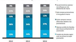 La mitad de las promociones en gran consumo pierde dinero