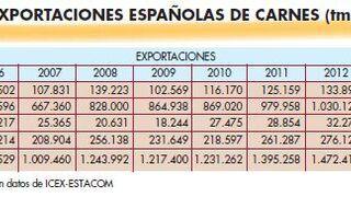 España exportó el 9,5% más de carne de cerdo en 2014