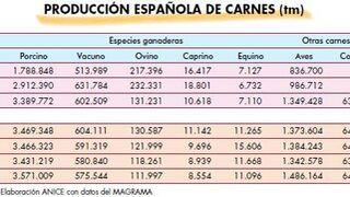 La producción de carne porcina creció el 4% en 2014