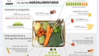 Sólo el 3% de emprendedores se interesa por start ups alimentarias