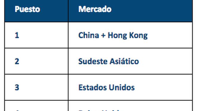 China y Hong Kong, mercados prioritarios para alimentos y bebidas