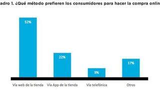 Más de la mitad de los consumidores prefiere comprar a través de la web
