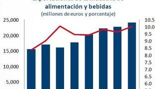 Las exportaciones de alimentos y bebidas aumentaron casi el 6% en 2014