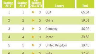 Estados Unidos, China y Alemania, los mercados más atractivos para exportar alimentación y bebidas