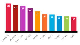 La confianza de los consumidores españoles, al máximo desde 2010