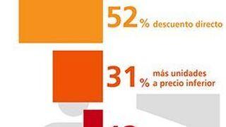 La mitad de los consumidores prefiere el descuento directo en precio