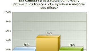 La mitad de los encuestados cree que Dia sólo mejorará sus ventas en frescos
