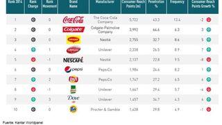 Coca-Cola y Colgate son las marcas mundiales más elegidas
