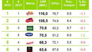 ElPozo, la marca de alimentación más comprada por los españoles