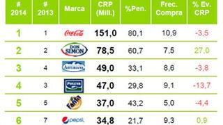 Coca-Cola está presente en ocho de cada diez hogares