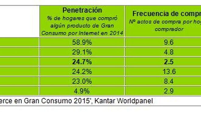 Un cuarto de los hogares españoles compró online en 2014