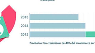 El comercio a través del móvil crecerá el 48% en 2015